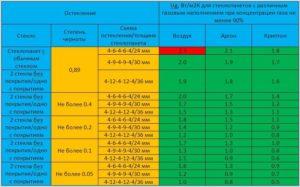 Коэффициенты теплопередачи двухкамерных стеклопакетов различной схемы, заполнения и покрытия