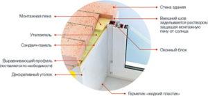 Схема установки откосов на пластиковые окна