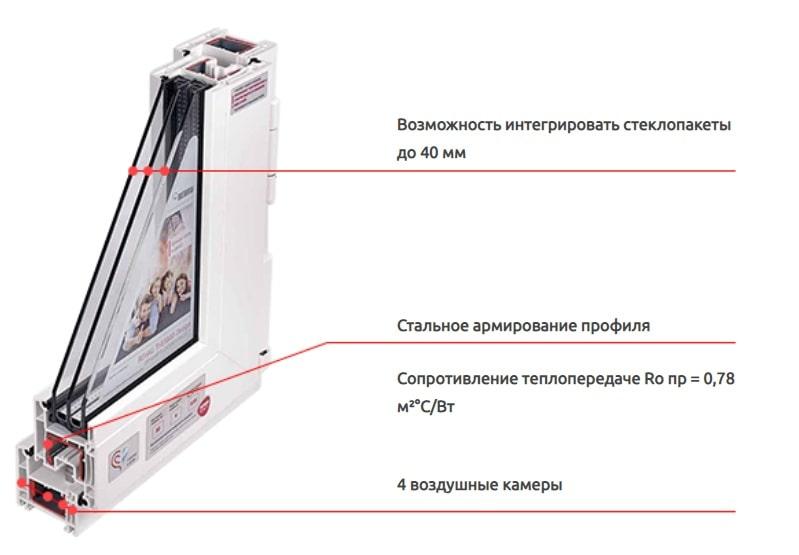 rehau thermo design