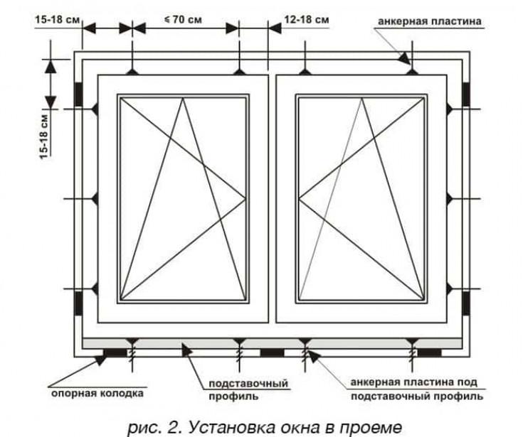 схема крепления пластиковых окон в проеме