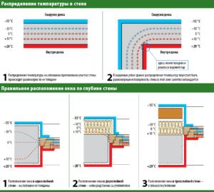 монтаж окон ПВХ и правильная глубина установки пластиковых окон